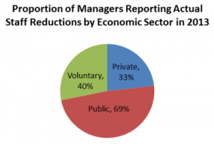 Proportion of Managers Reporting Actual Staff Reductions by Economic Sector in 2013.
