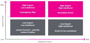Assessing Risk Diagram