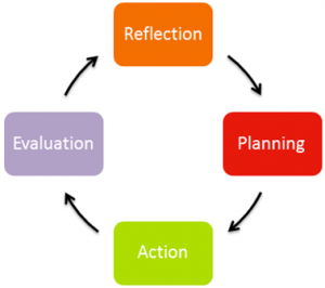 Reflection, Planning, Action, Evaluation Cycle