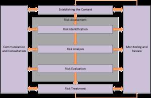 Risk Management Process: Risk Analysis Diagram