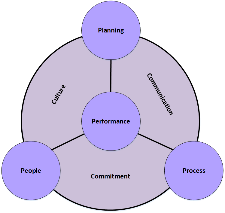et amp c   blog   synergism within business  total quality management diagram